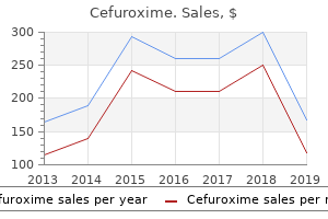 buy cheap cefuroxime 500mg