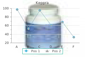 buy keppra 250 mg overnight delivery